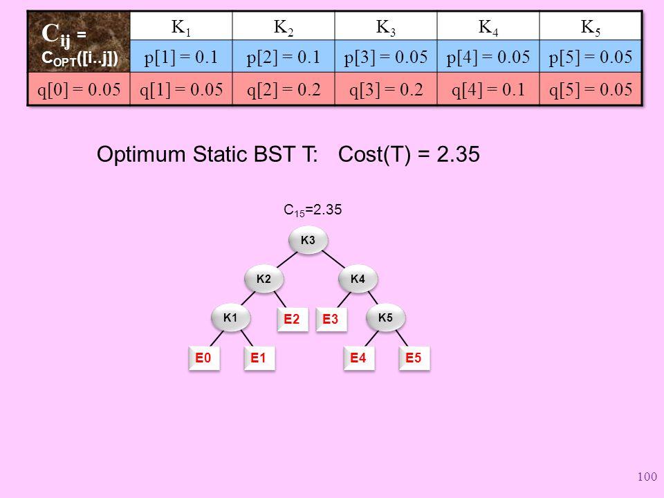 Cij = COPT([i..j]) Optimum Static BST T: Cost(T) = 2.35 K1 K2 K3 K4 K5